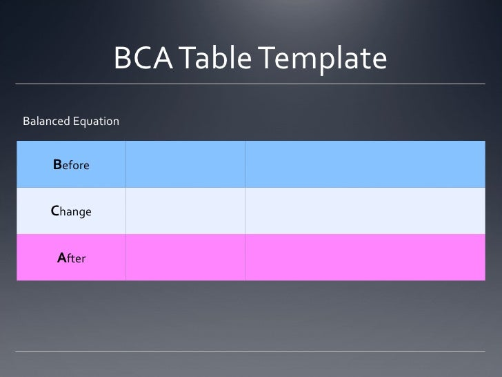 Before, Change, After (BCA) Tables for Stoichiometry