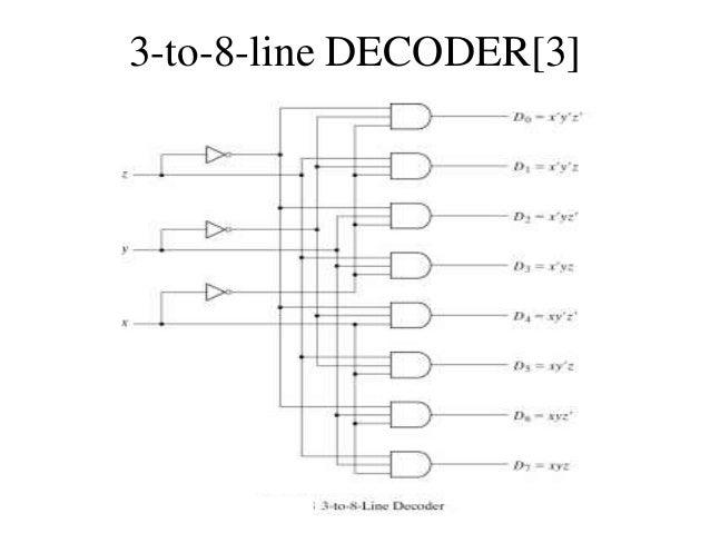 bca 2nd sem u 1 4 digital logic circuits digital component rh slideshare net 3 to 8 Binary Decoder 3 8 Decoder Symbol