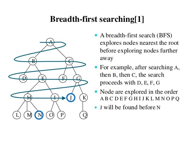 Depth First Search Tutorials & Notes | Algorithms ...
