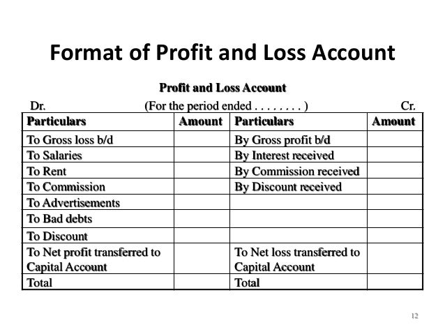 Bca i fma u 2 final account format of profit and loss account thecheapjerseys Choice Image