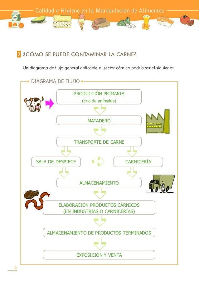 B carnes y derivados def - Carne manipulacion de alimentos ...