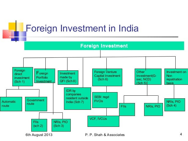 fdi definition and explanation This chapter reviewed theories that attempt to explain the pattern of fdi between countries this objective takes on added importance in light of the expanding volume of fdi in the world.