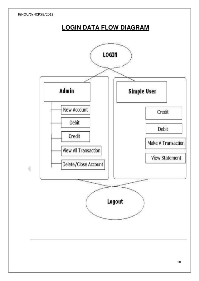 Data flow diagram for banking system project edgrafik data flow diagram for banking system project bank transaction systemchart ccuart Gallery