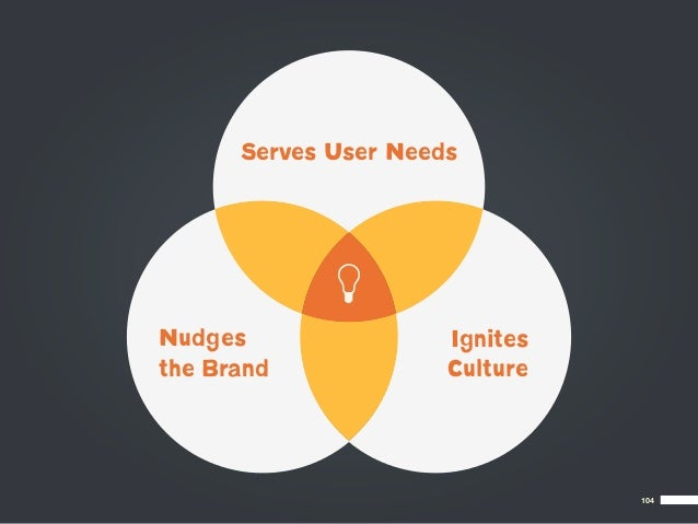 Serves User NeedsNudges                Ignitesthe Brand             Culture                                104