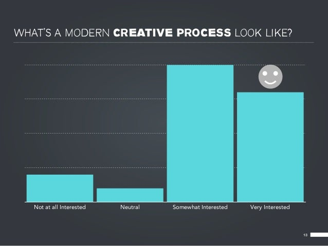 WHAT'S A MODERN CREATIVE PROCESS LOOK LIKE?   Not at all Interested   Neutral   Somewhat Interested   Very Interested     ...
