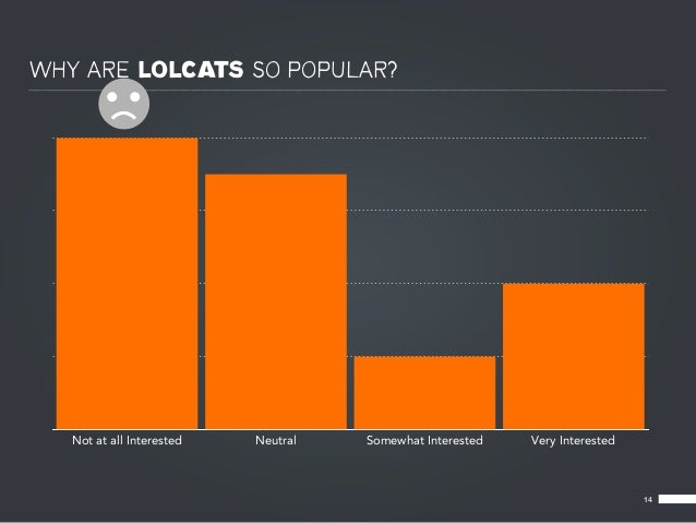 WHY ARE LOLCATS SO POPULAR?   Not at all Interested   Neutral   Somewhat Interested   Very Interested                     ...