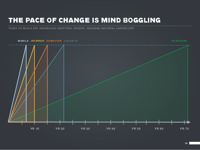 THE PACE OF CHANGE IS MIND BOGGLINGYE A RS TO R EA CH 50% H OU SE HOLD ADO PT IO N, S O URCE: ARGO NNE N AT IO NA L L A B ...
