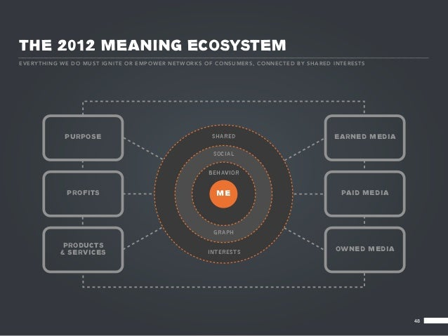 THE 2012 MEANING ECOSYSTEMEV E RY T HI NG WE D O M U ST IGN IT E OR EMPO WER NET WO RKS O F CO N S UM E R S, CO NNE CTE D ...