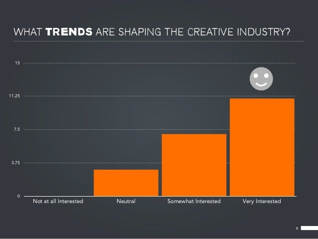 WHAT TRENDS ARE SHAPING THE CREATIVE INDUSTRY?  1511.25  7.5 3.75   0        Not at all Interested   Neutral   Somewhat In...