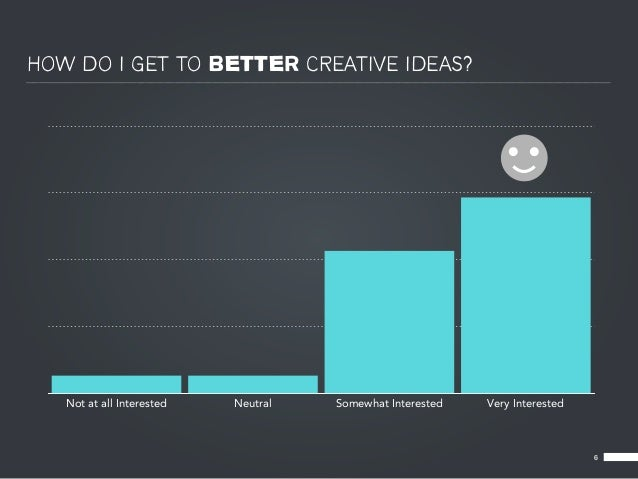 HOW DO I GET TO BETTER CREATIVE IDEAS?   Not at all Interested   Neutral   Somewhat Interested   Very Interested          ...