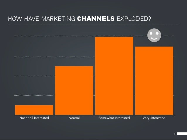 HOW HAVE MARKETING CHANNELS EXPLODED?  Not at all Interested   Neutral   Somewhat Interested   Very Interested            ...
