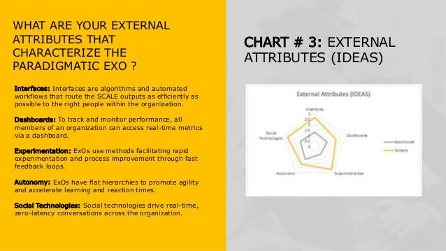 WHAT ARE YOUR EXTERNAL ATTRIBUTES THAT CHARACTERIZE THE PARADIGMATIC EXO ? CHART # 3: EXTERNAL ATTRIBUTES (IDEAS) Interfac...