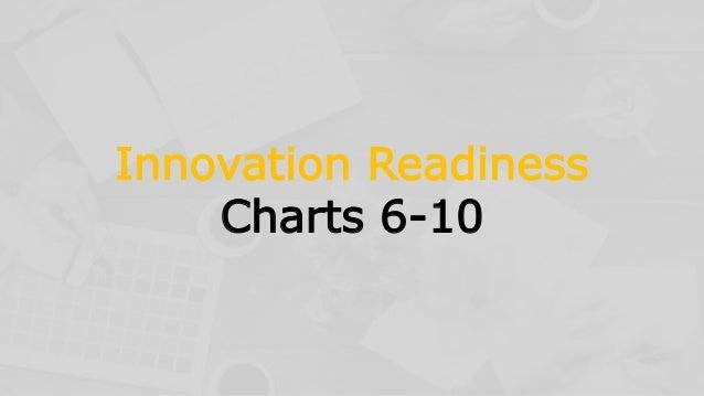Innovation Readiness Charts 6-10