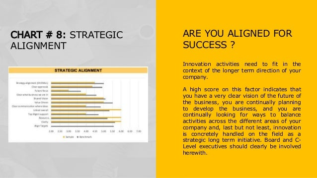Innovation activities need to fit in the context of the longer term direction of your company. A high score on this factor...