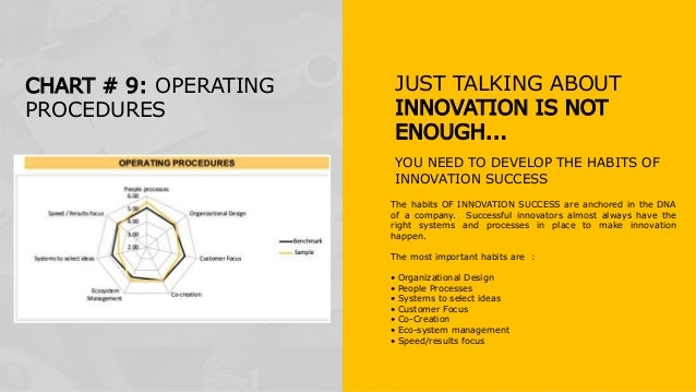 The habits OF INNOVATION SUCCESS are anchored in the DNA of a company. Successful innovators almost always have the right ...