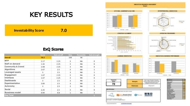 KEY RESULTS Investability Score ExQ Scores 7.0