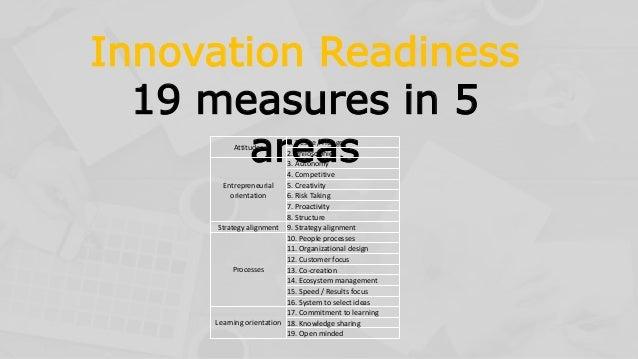 Innovation Readiness 19 measures in 5 areasAttitudes 1. Desire / Hunger 2. Philosophies Entrepreneurial orientation 3. Aut...