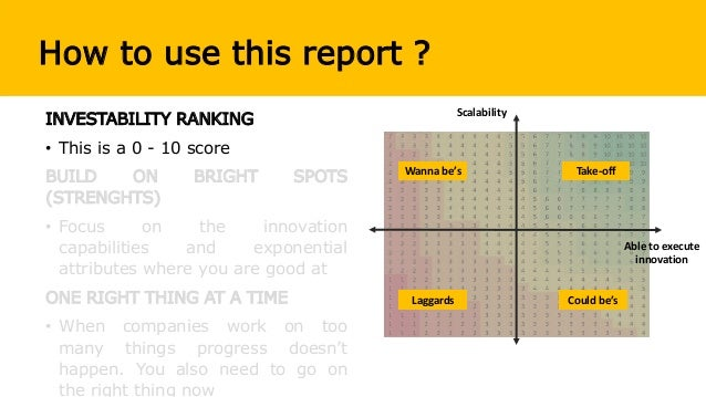 How to use this report ? INVESTABILITY RANKING • This is a 0 - 10 score BUILD ON BRIGHT SPOTS (STRENGHTS) • Focus on the i...