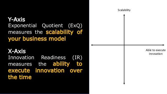 Y-Axis Exponential Quotient (ExQ) measures the scalability of your business model X-Axis Innovation Readiness (IR) measure...
