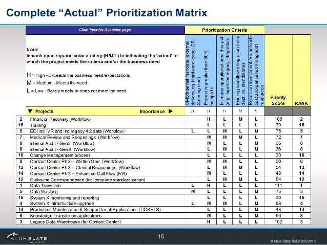 Project portfolio optimization blue print for Project prioritization criteria template