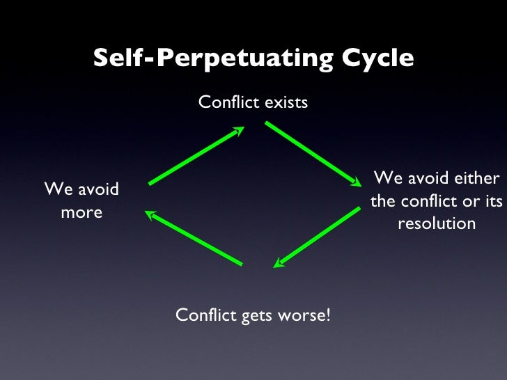Self-Perpetuating Cycle Conflict exists We avoid either the conflict or its resolution Conflict gets worse! We avoid more