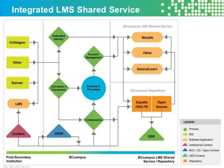 Integrated LMS Shared Service