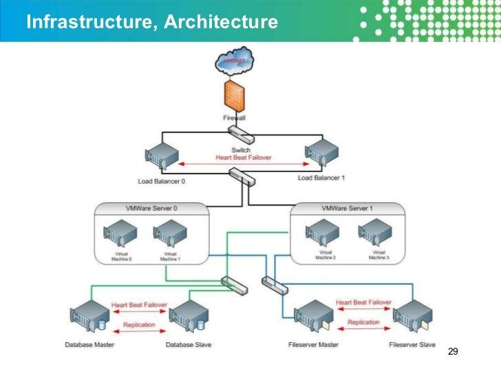 Infrastructure, Architecture