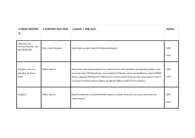CONOCIMIENT O COMPARTIDO POR LUGAR / ENLACE HORA Gestión de comunidades de aprendizaje Jerby, ratón bloguero https://plus....