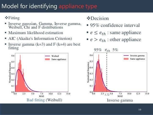Model for identifying appliance type ❖Fitting ▪ Inverse gaussian, Gamma, Inverse gamma, Weibull, Chi and F distributions ▪...