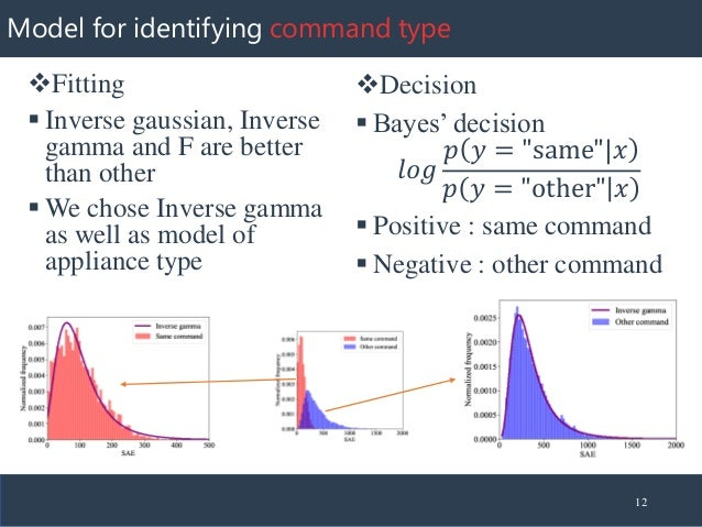 Model for identifying command type ❖Fitting ▪ Inverse gaussian, Inverse gamma and F are better than other ▪ We chose Inver...
