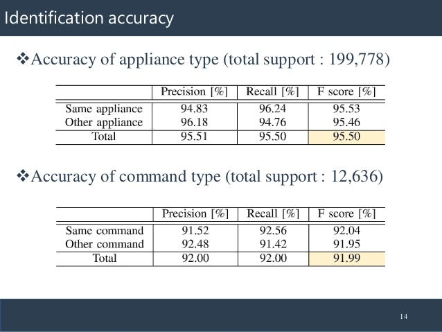 Identification accuracy 14 ❖Accuracy of appliance type (total support : 199,778) ❖Accuracy of command type (total support ...