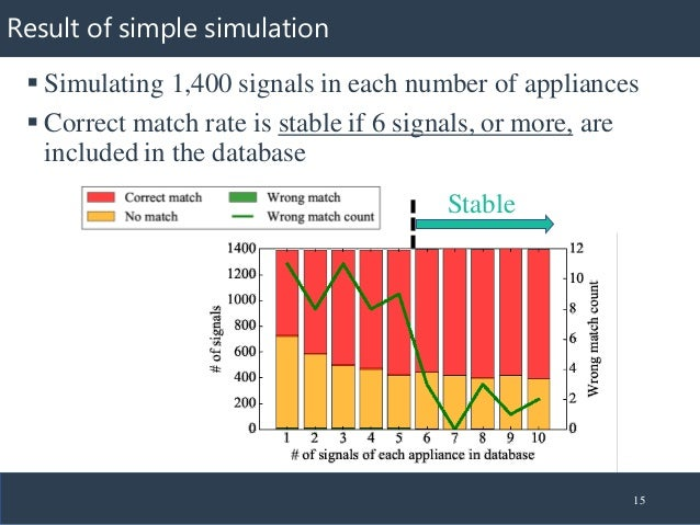 Result of simple simulation ▪ Simulating 1,400 signals in each number of appliances ▪ Correct match rate is stable if 6 si...