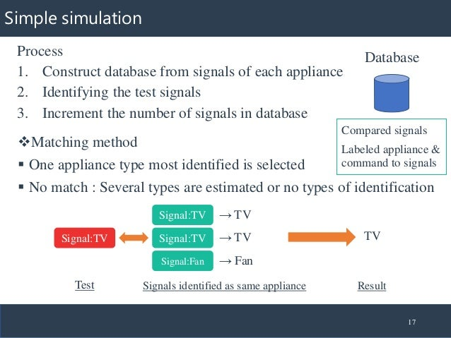 Simple simulation Process 1. Construct database from signals of each appliance 2. Identifying the test signals 3. Incremen...