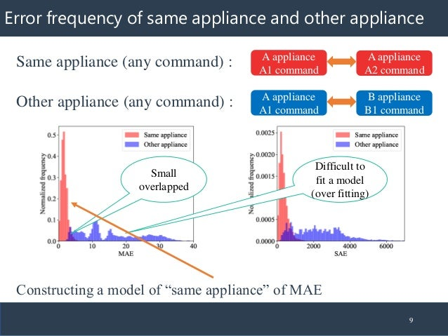 Error frequency of same appliance and other appliance 9 Same appliance (any command) : Other appliance (any command) : A a...