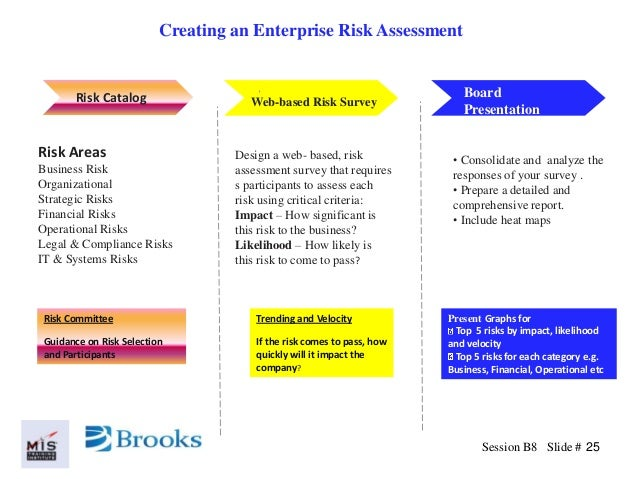 Business Risk Assessment Feed Into Risk Treatment Plan Iso Risk