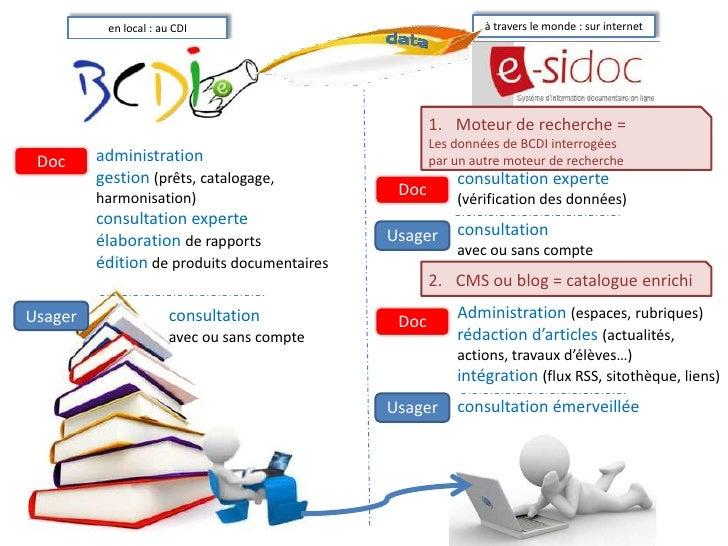 à travers le monde : sur internet<br />en local : au CDI<br />Moteur de recherche = <br />Les données de BCDI interrogées ...
