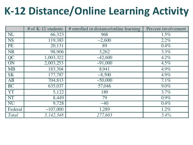K-12 Distance/Online Learning Activity Year # of distance education students % of students engaged in distance education 1...