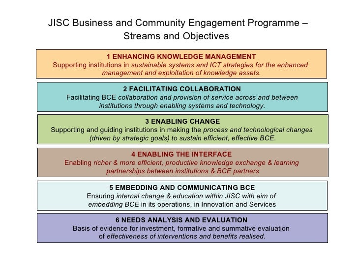 JISC Business and Community Engagement Programme –  Streams and Objectives   5 EMBEDDING AND COMMUNICATING BCE Ensuring  i...