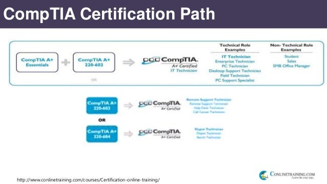 's CompTIA A Certification Training Course - 220-701 and 220-702