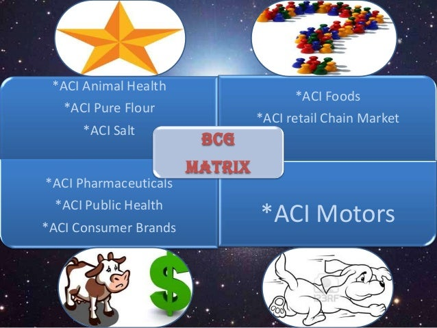 bcg matrix of pharmaceuticals Subject: - submission of term paper on incepta pharmaceuticals ltd  the four quadrants or domains of bcg matrix are categorized as: stars question marks cash cows dogs bcg matrix of incepta pharmaceuticals bcg basically deals with two variables- (1) relative market share (2) industry growth.