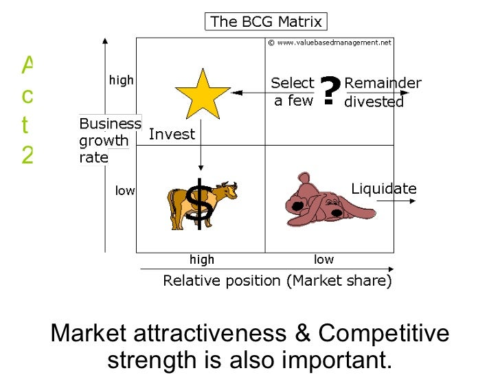 bcg matrix essay Bcg growth share matrix this essay bcg growth share matrix and other 63,000+ term papers, college essay examples and free essays are available now on reviewessayscom.