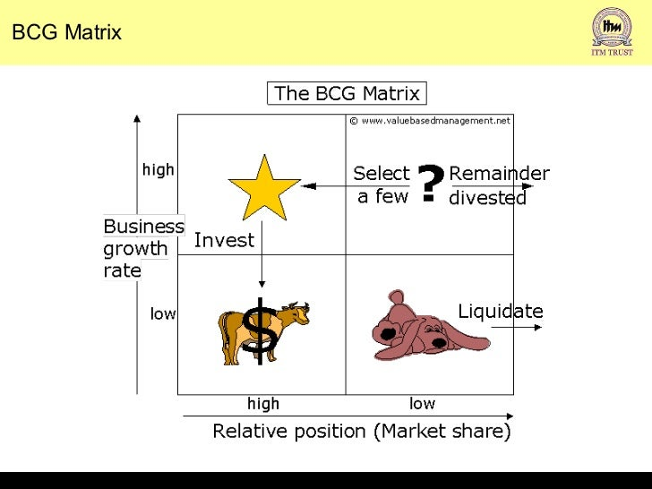 ge matrix example of itc ltd Strategic analysis through the general electric/mckinsey matrix: the general electric/mckinsey matrix is still widely used for the analysis of.