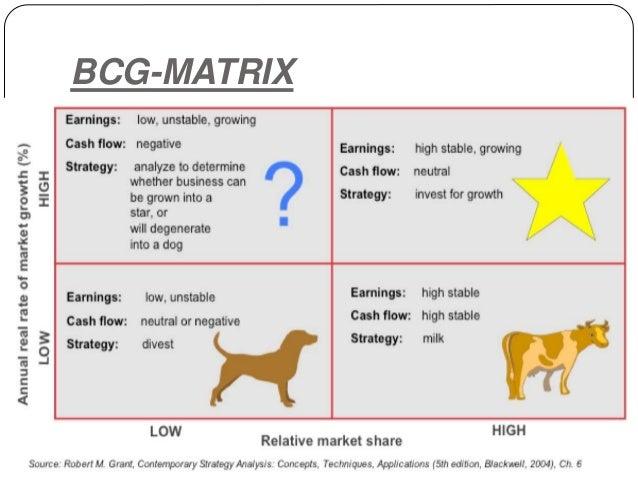Bcg and ge matrix ppt