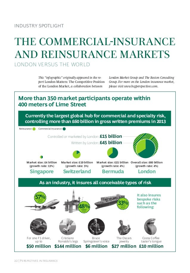 22 | Perspectives in Insurance INDUSTRY SPOTLIGHT THE COMMERCIAL-INSURANCE AND REINSURANCE MARKETS LONDON VERSUS THE WORLD...