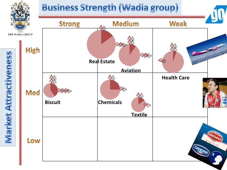 Bcg matrix of reliance communications