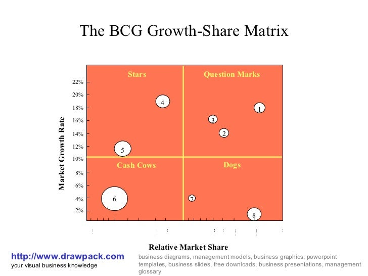 bcg growth share matrix business diagram