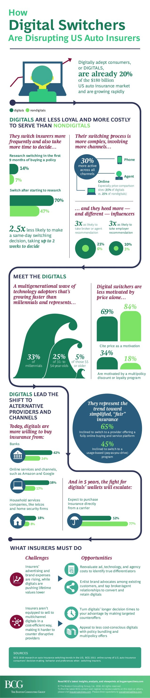 Digital switchers are less motivated by price alone… 69% 84% 34% 18% Cite price as a motivation Are motivated by a multipo...