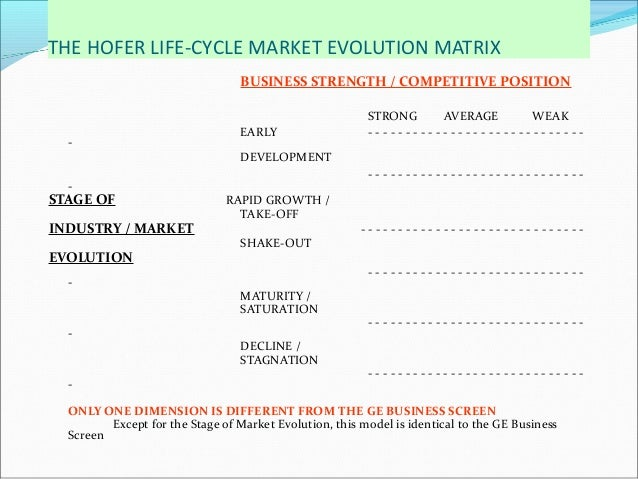 hofer product market evolution portfolio matrix Product life cycle:  hofer , anderson  several variations of the industry life cycle model have been developed to address the development of the product, market.