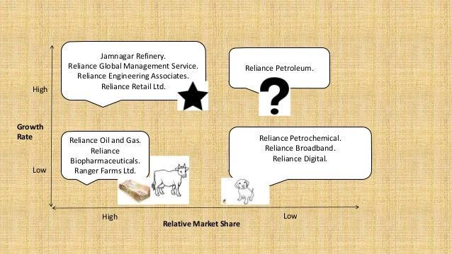 bcg matrix telecommunication