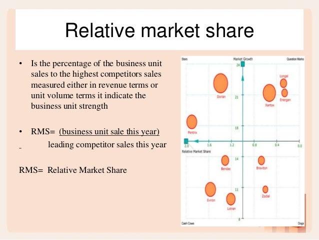 Strategic Initiative Management - PMI